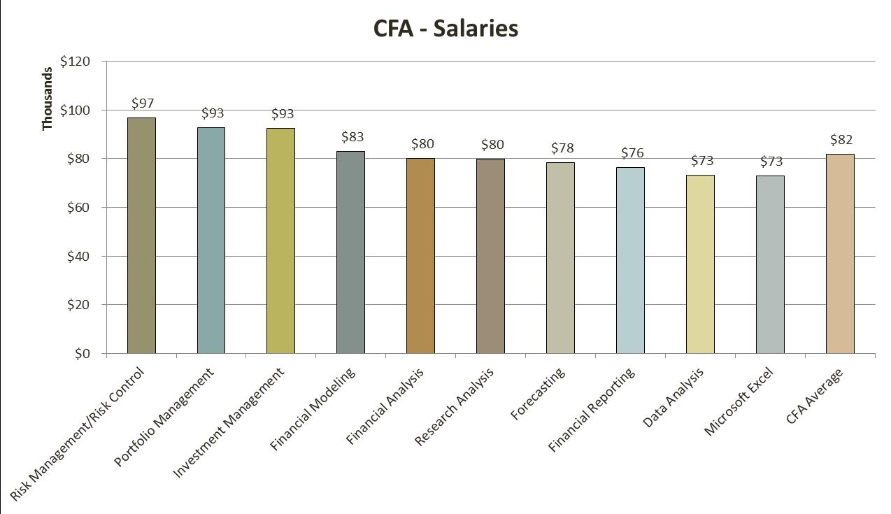 cfa_salary_10_analystprep