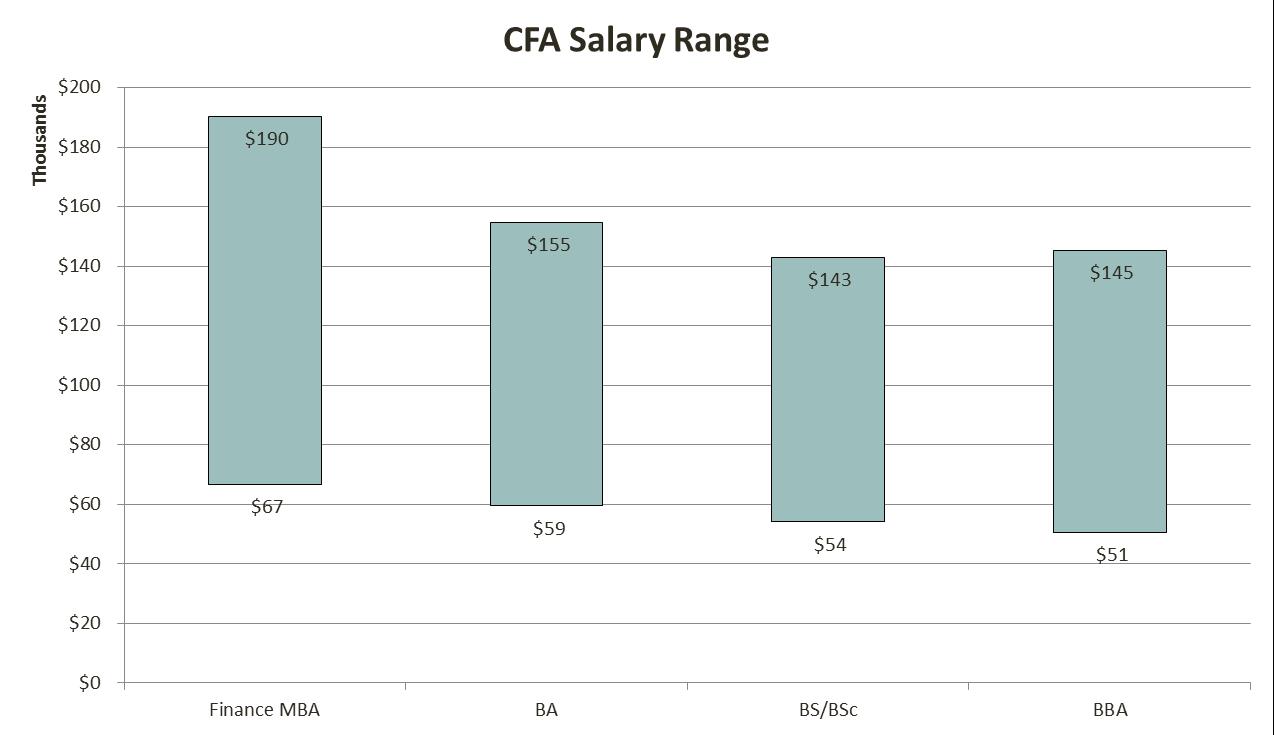 cfa_salary_12_analystprep