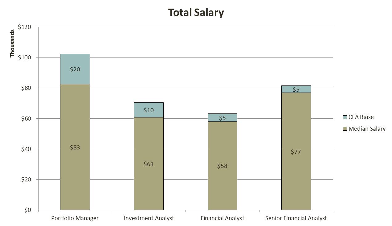 cfa_salary_2_analystprep