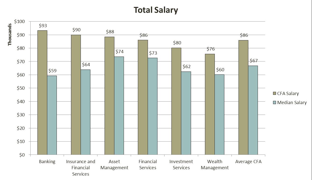 cfa_salary_3_analystprep