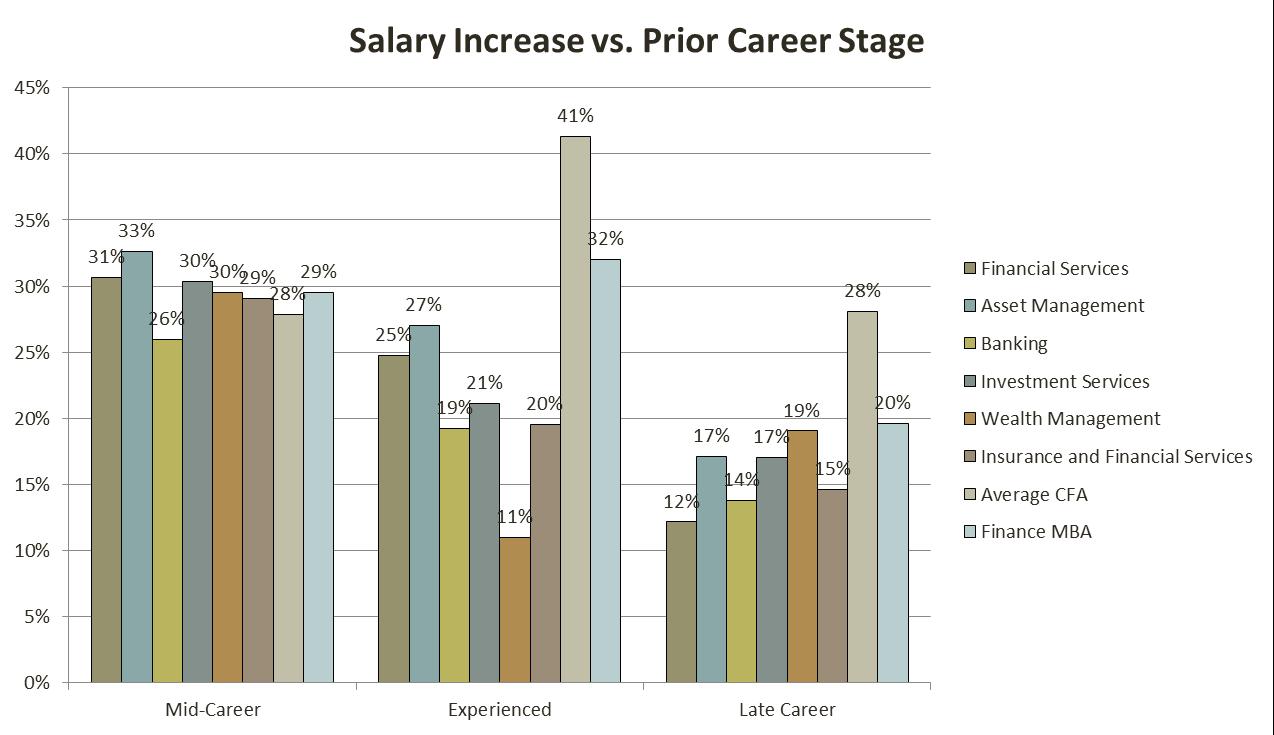 cfa_salary_5_analystprep