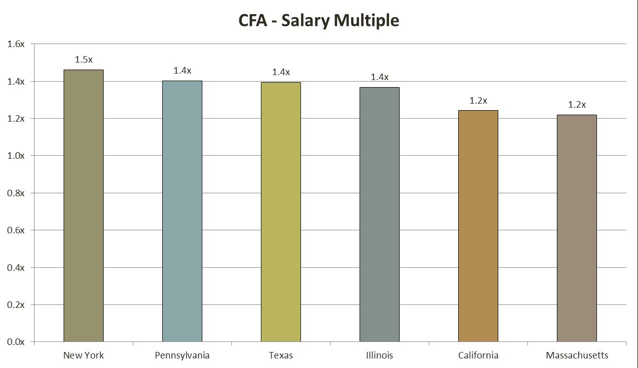cfa_salary_6_analystprep