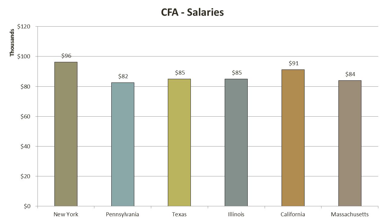 cfa_salary_7_analystprep