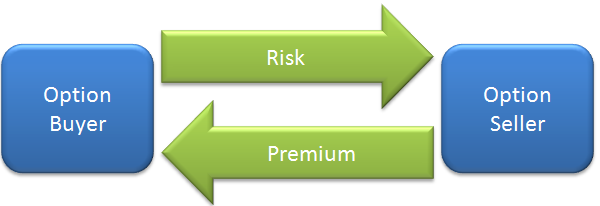 Derivatives – CFA Level 1 Essential Review Summary