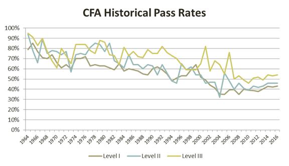 cfa-historical-pass-rates