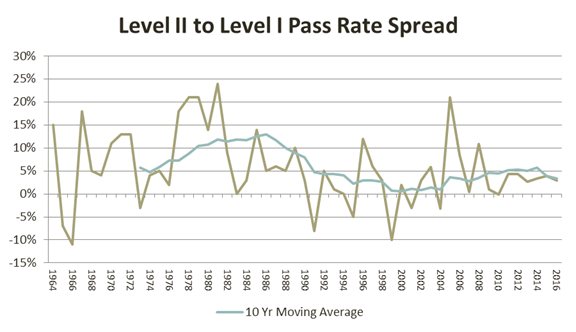 level-2-to-level-1-pass-rate-spread-cfa