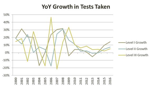cfa-yoy-growth-in-tests-taken
