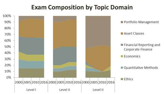 cfa-exam-composition-by-topic-domain