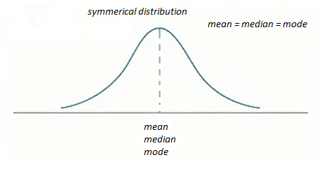 a description of skewness when a distribution of asymmetrical or lacks symmetry The purpose of this page is to provide resources in the rapidly growing area of computer-based statistical data analysis this site provides a web-enhanced course on.