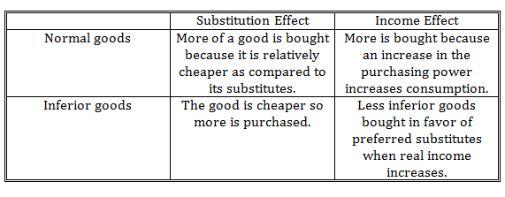 Normal Goods And Inferior Goods Example Cfa Level 1 Analystprep