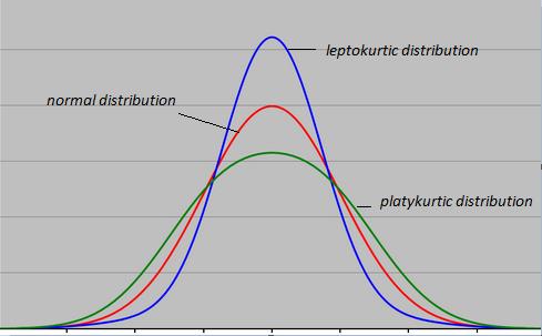free Analyzing Digital
