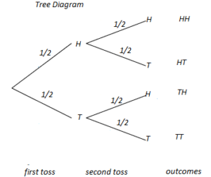 Weighted examples of tree diagrams basic guide wiring diagram tree diagram example question cfa level i analystprep rh analystprep com probability tree diagram generator tree diagram sample space ccuart Images