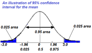 Confidence interval example question cfa level 1 for T table 99 confidence interval