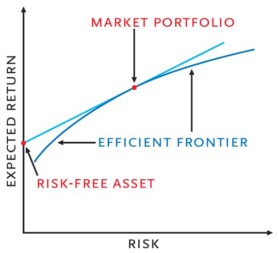 capital_market_line
