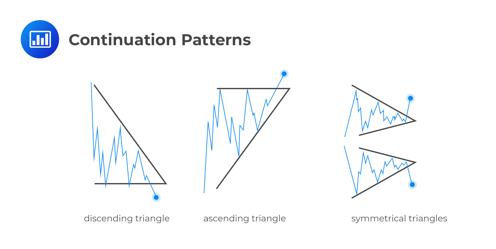 Continuation-Patterns