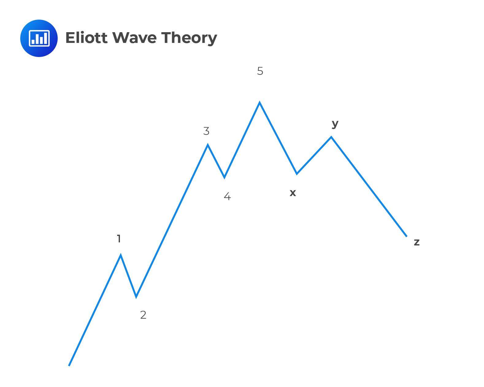 Eliott-Wave-Theory