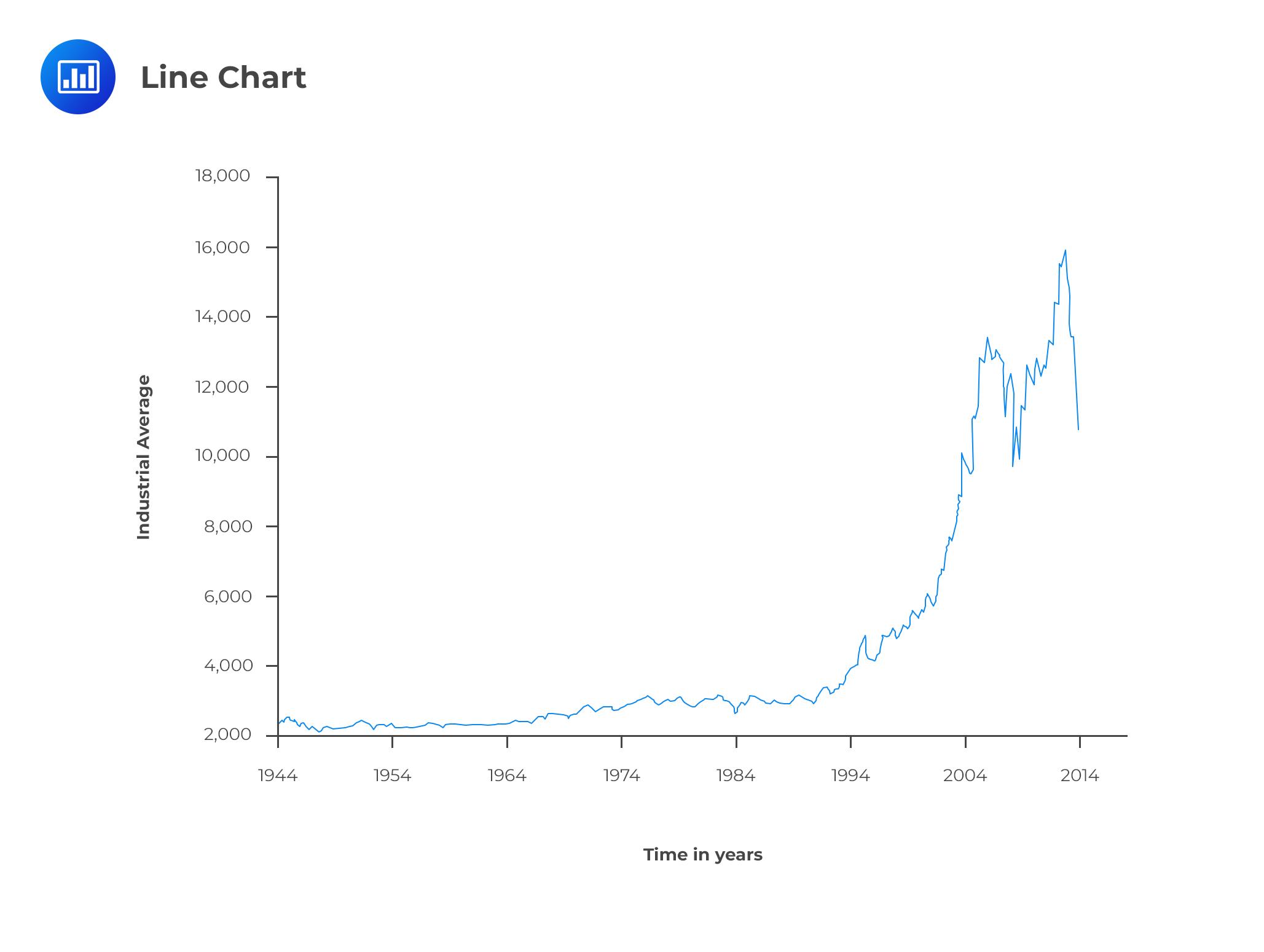 Line-Chart-Technical-Analysis