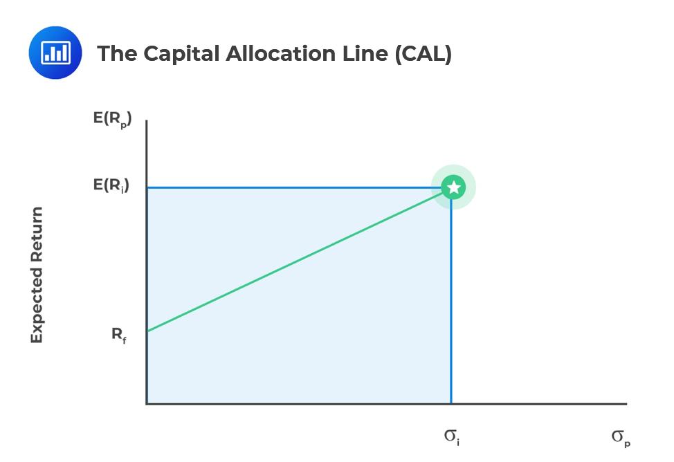 Capital-Allocation-Line-CAL