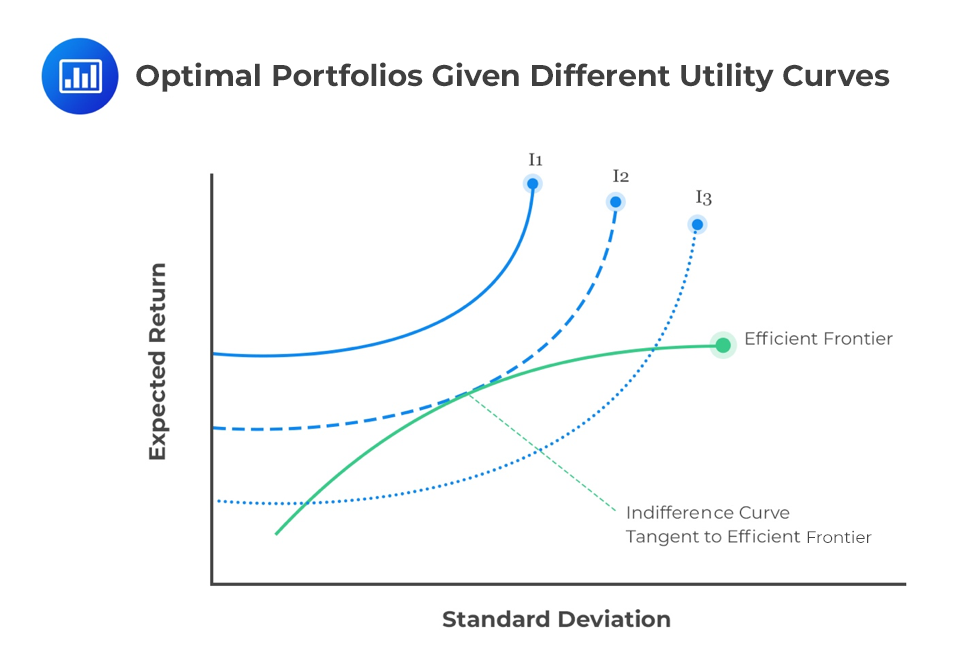 Optimal-Portfolios-Given-Different-Utility-Curves
