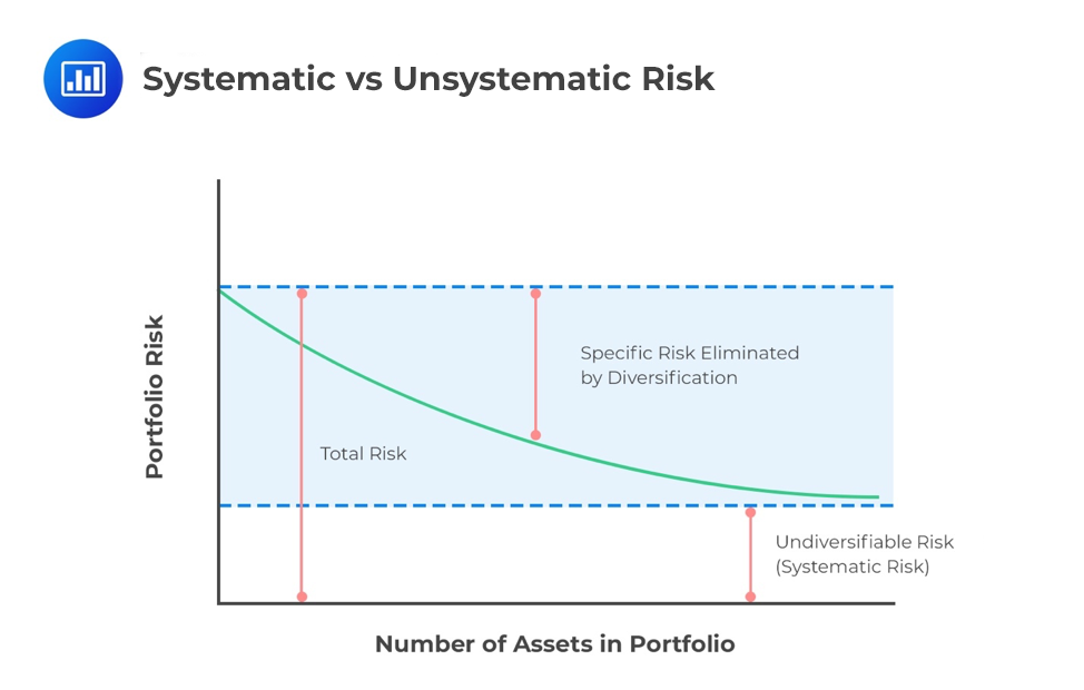 Systematic-vs-Unsystematic-Risk