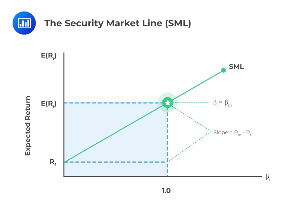 The-Security-Market-Line-SML