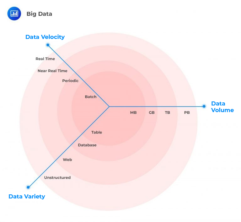 cfa-level-1-big-data