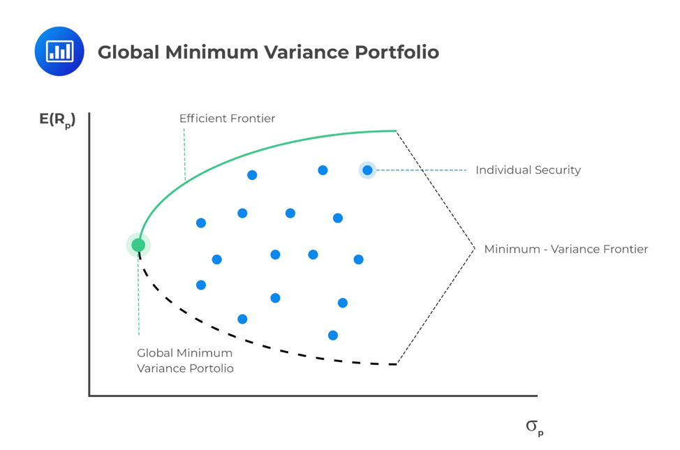 global-minimum-variance-portfolio
