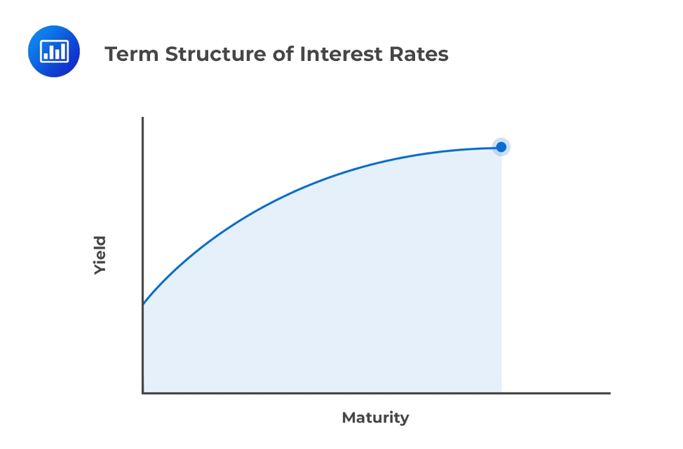 term-structure-of-interest-rates