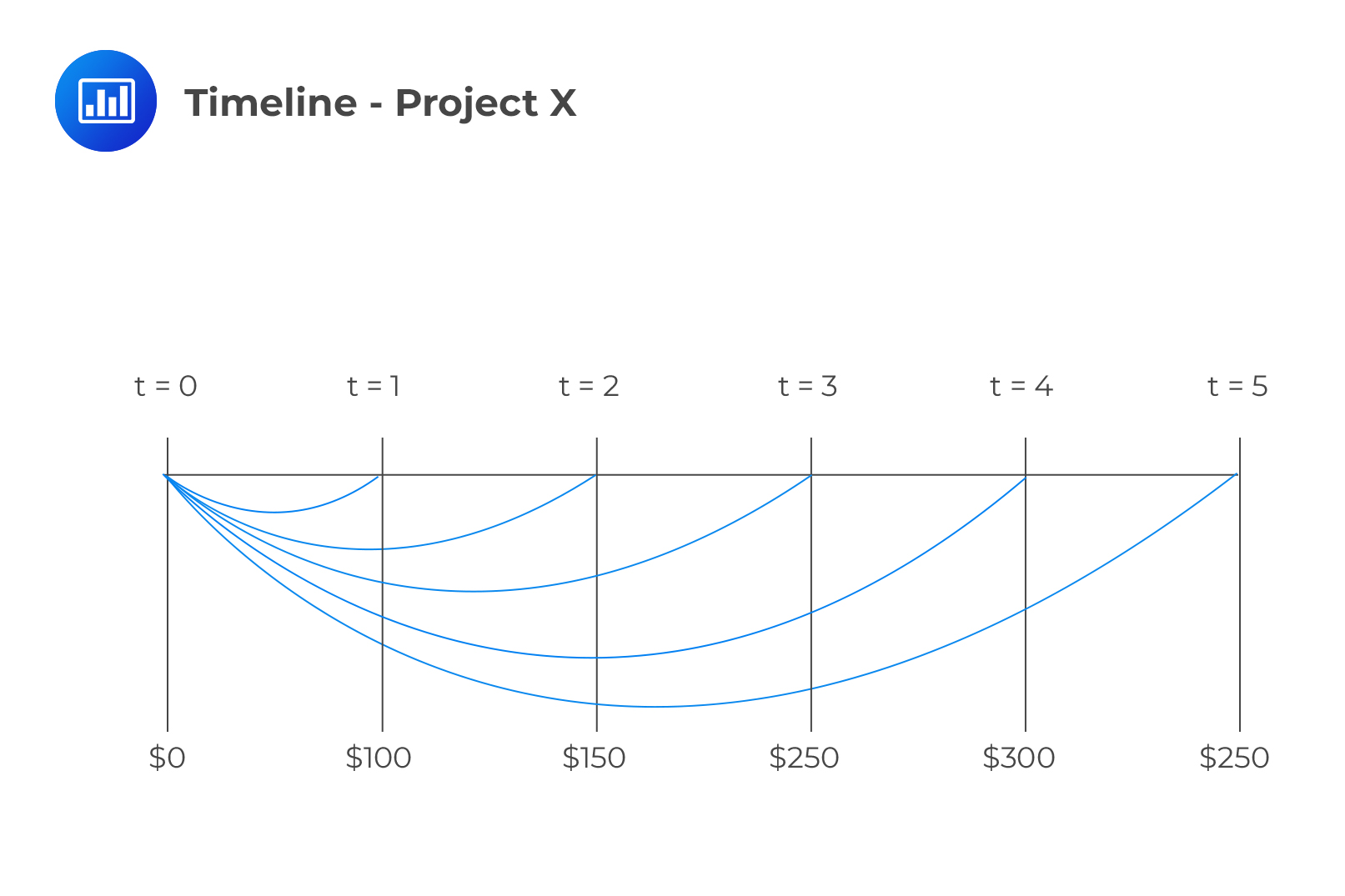 Timeline - Project X