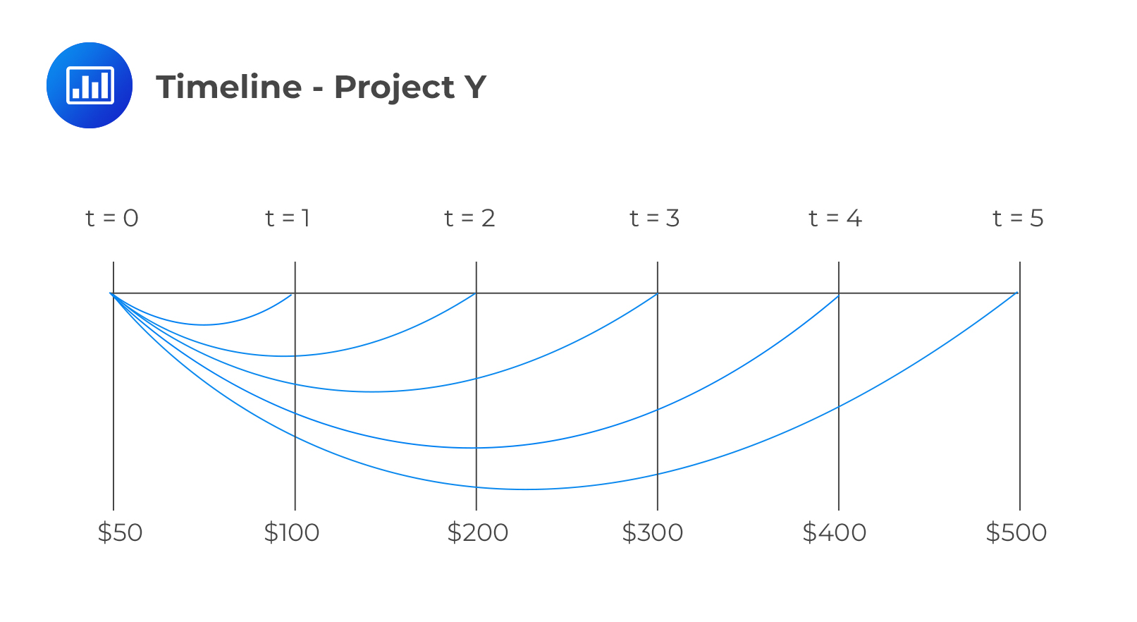 Timeline - Project Y