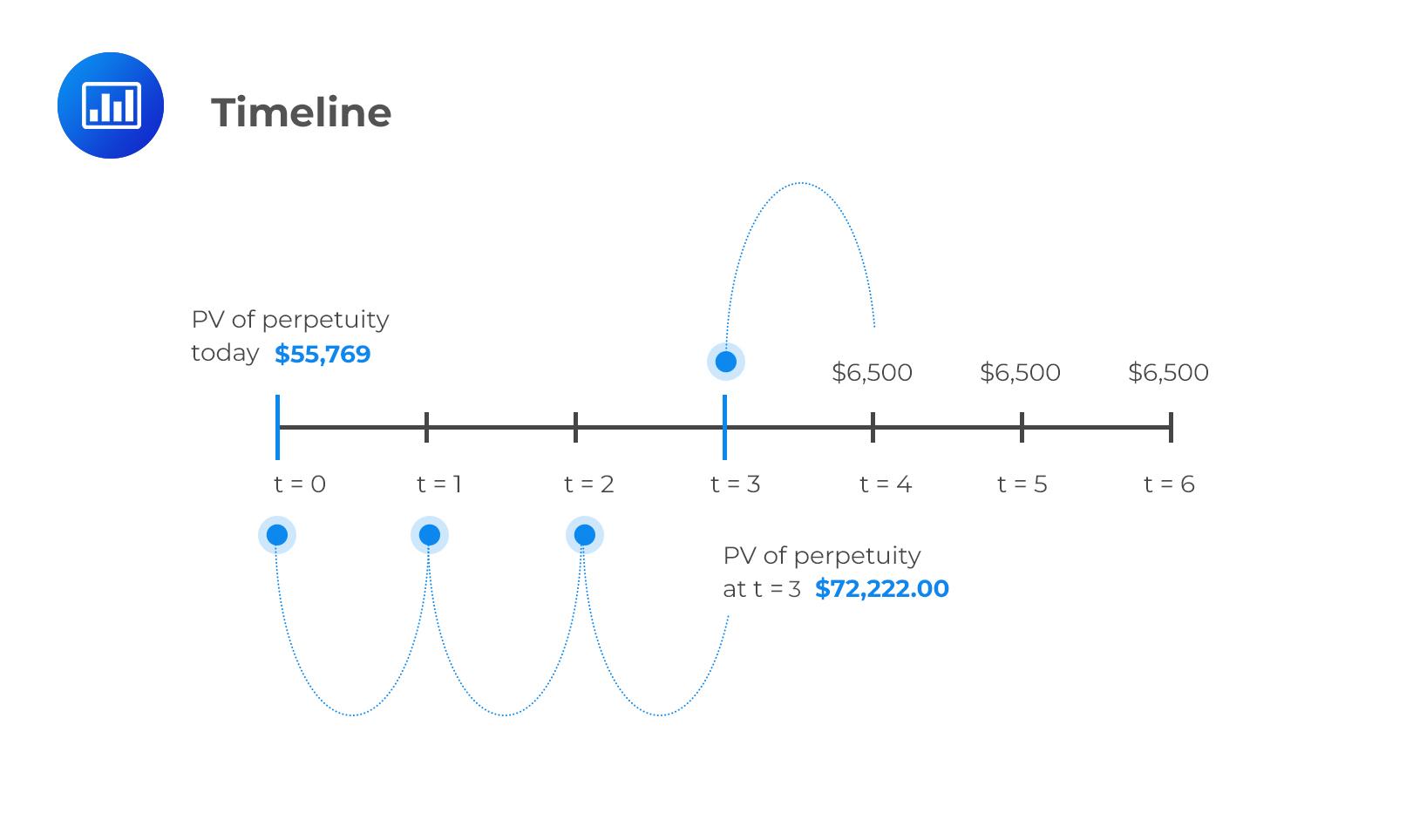 timeline-cash-flows