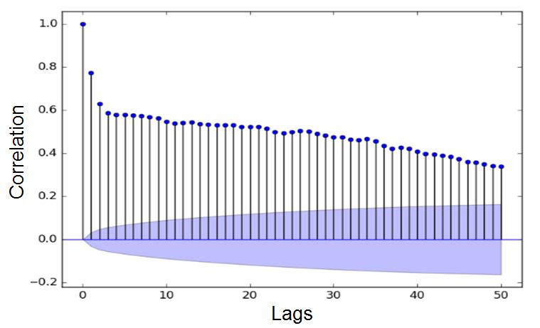 frm-part-1-Autocorrelation-function