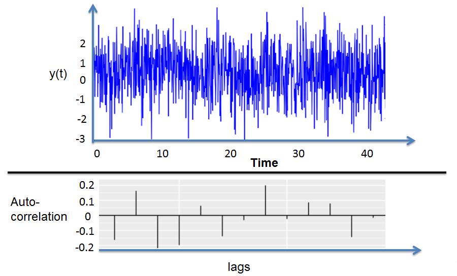 frm-part-1-white-noise