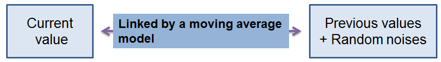 frm-Moving-Averages-MA-Models