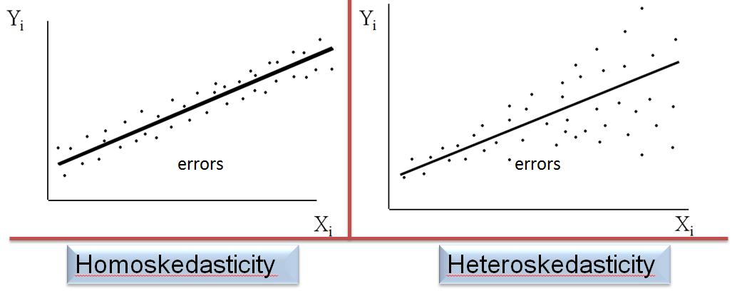 homoskedasticity-vs-heteroskedasticity