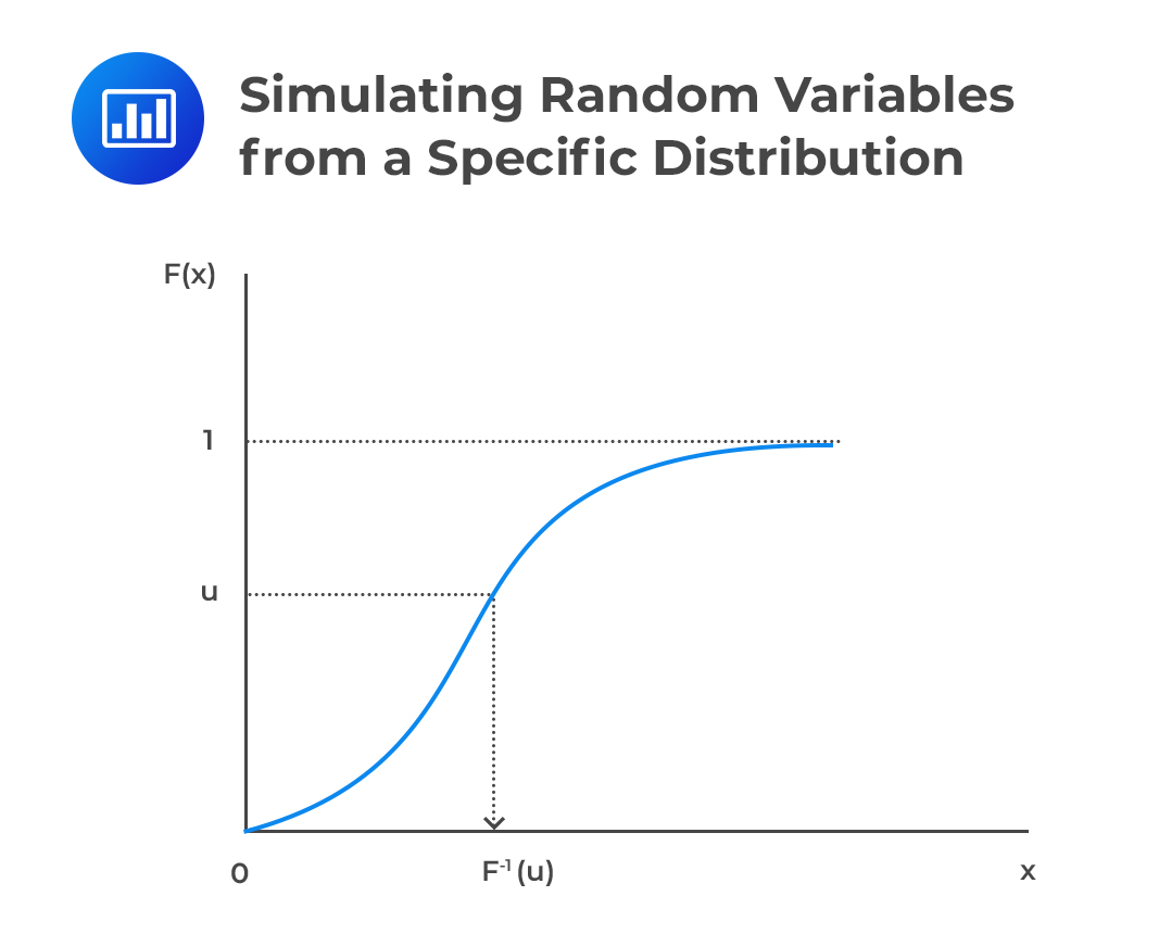 Simulating Random Variables from a Specific Distribution