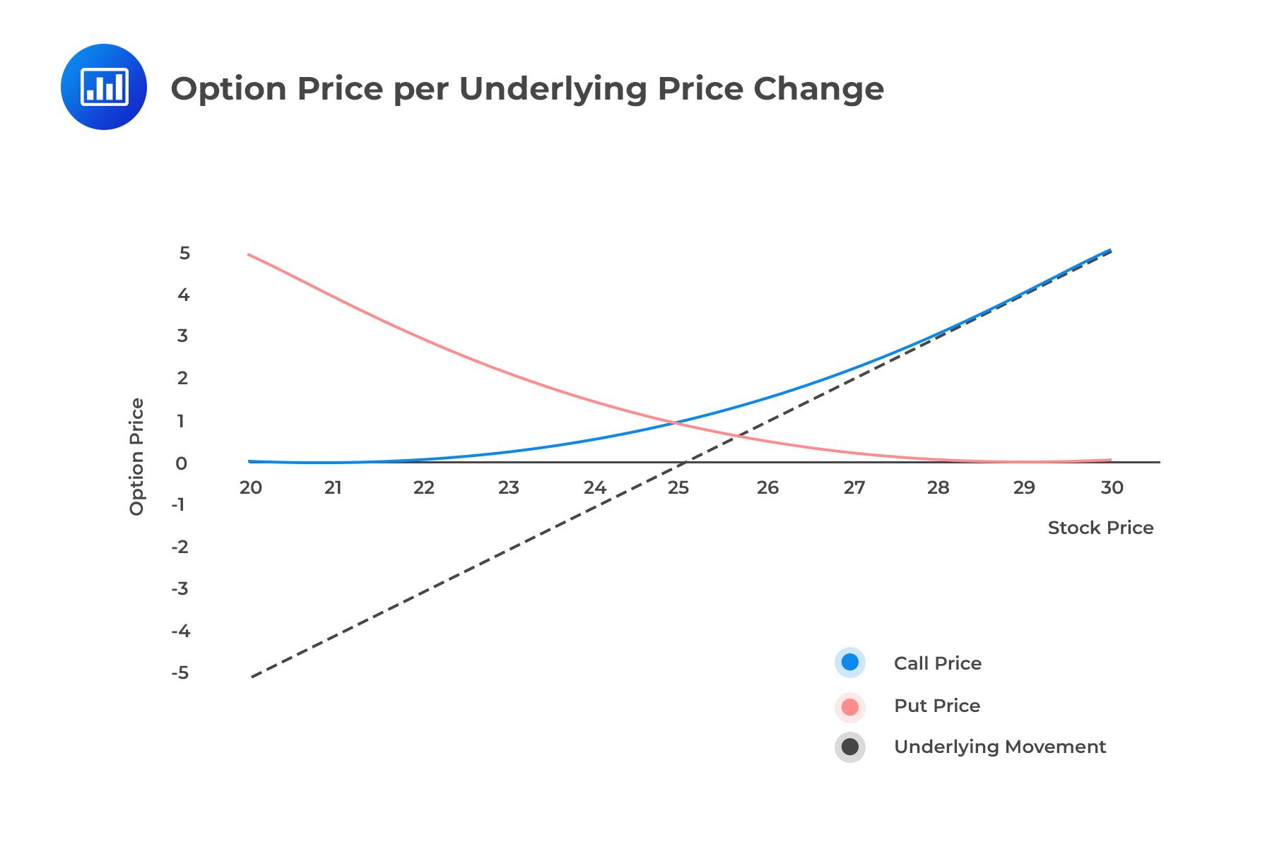 Option Price per Underlying Price Change