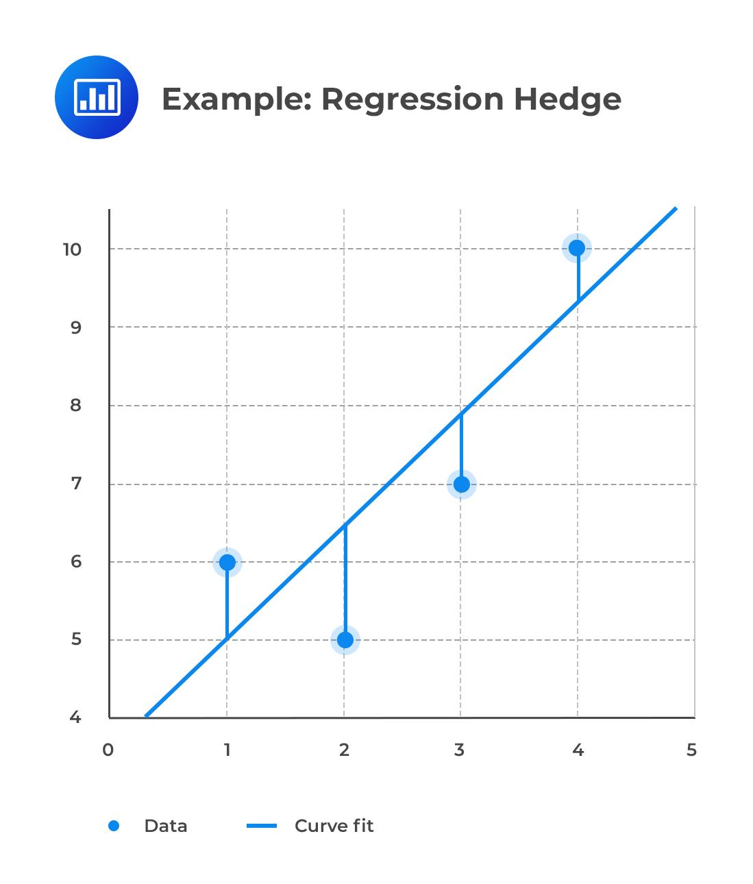 Example: Regression Hedge