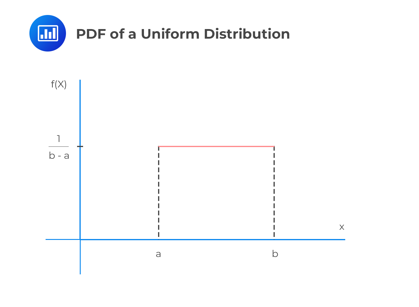 PDF of a Uniform Distribution