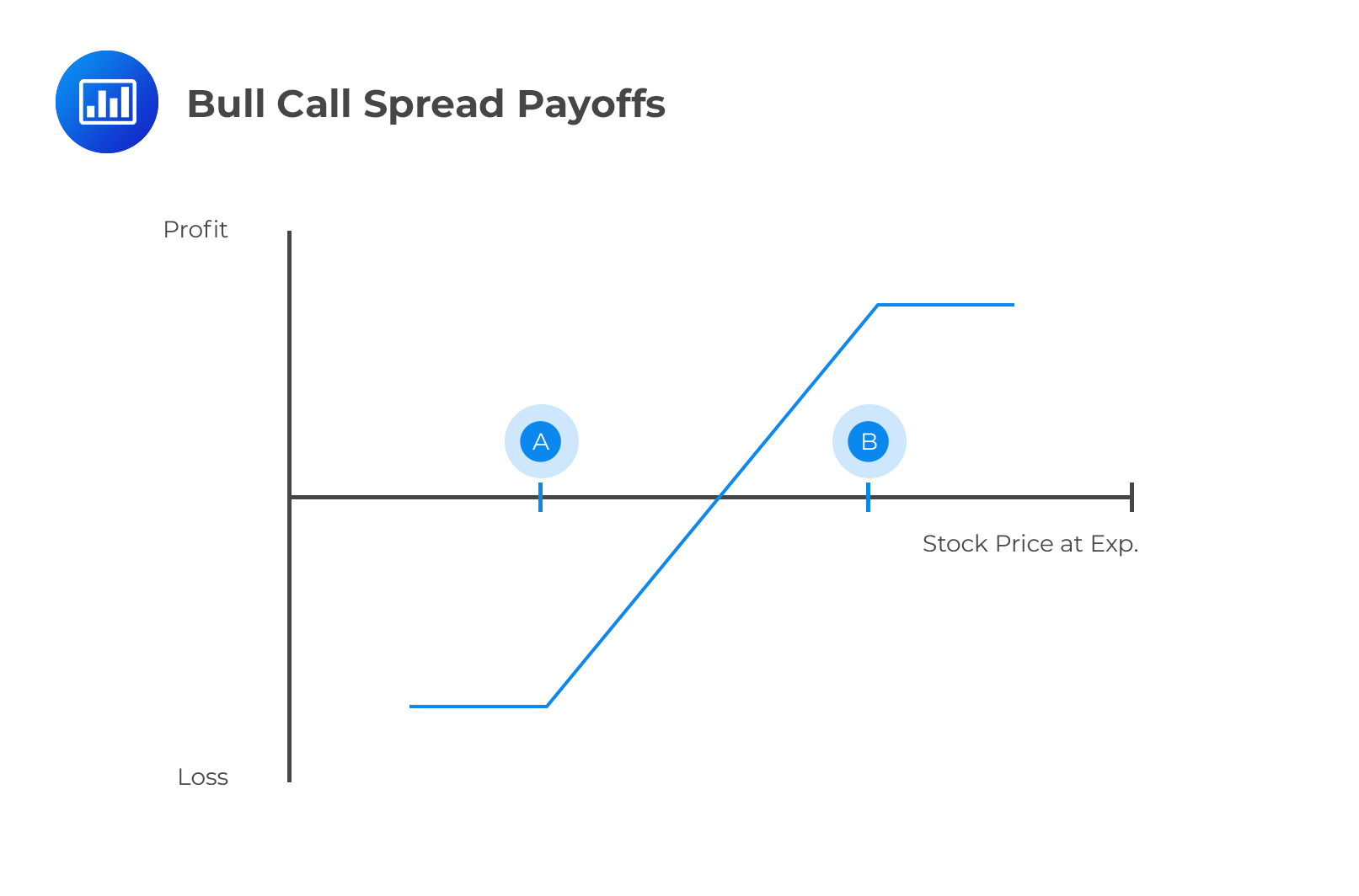 bull call spread payoffs