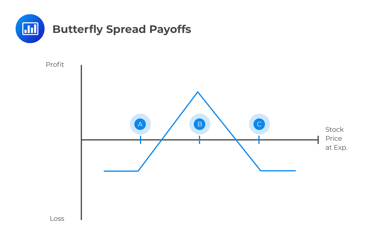 Butterfly Spread Payoffs