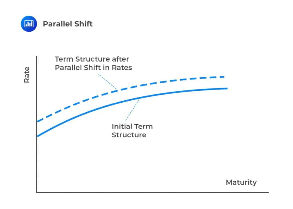 Parallel Shift
