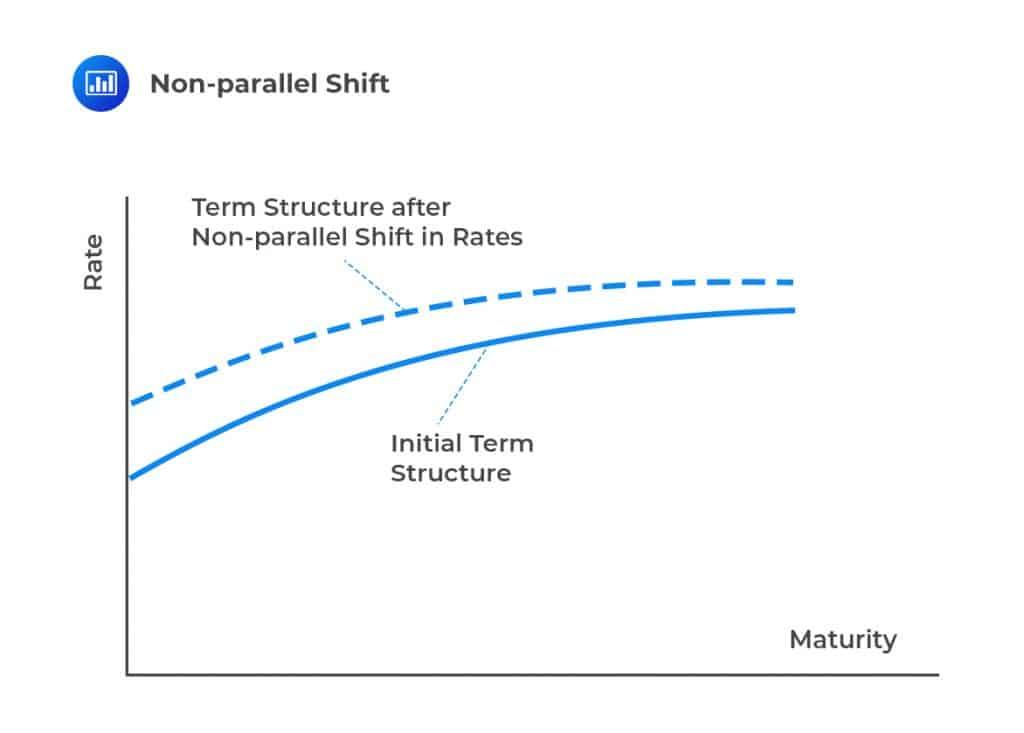 Non-Parallel Shift