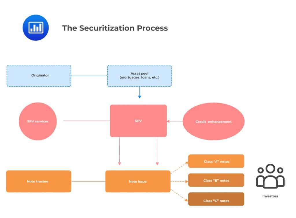 The Securitization Process