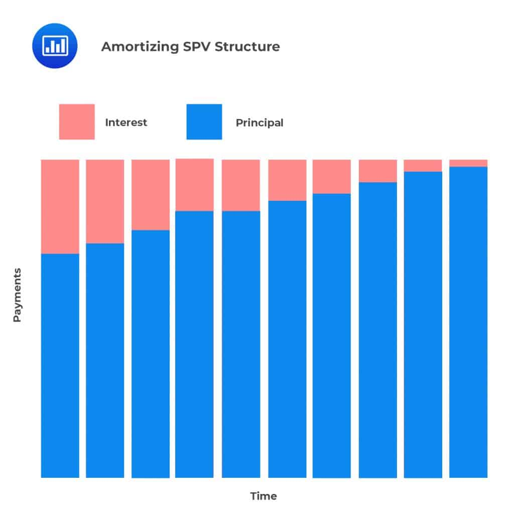 Amortizing SPV Structure