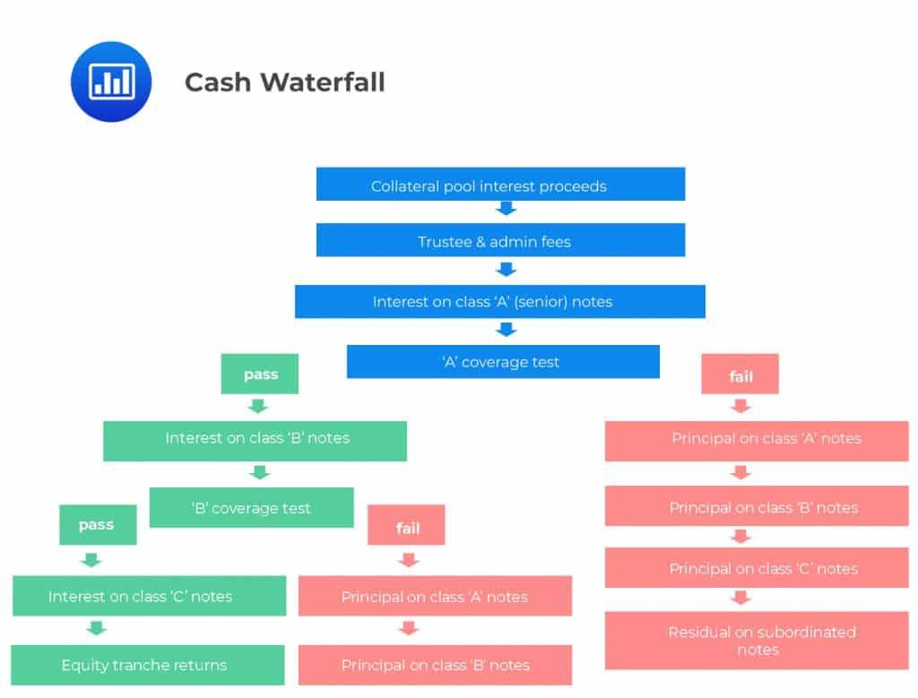 Cash Waterfall