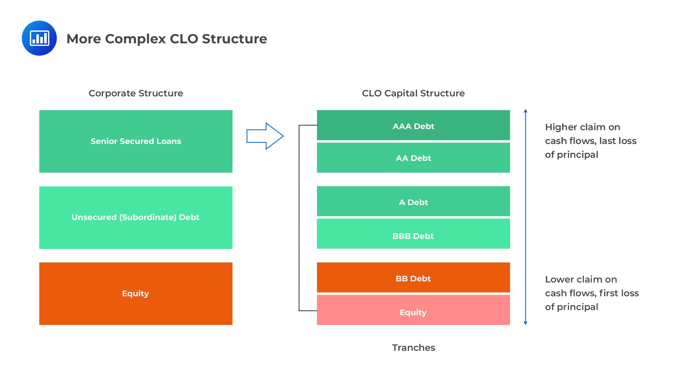More Complex CLO Structure