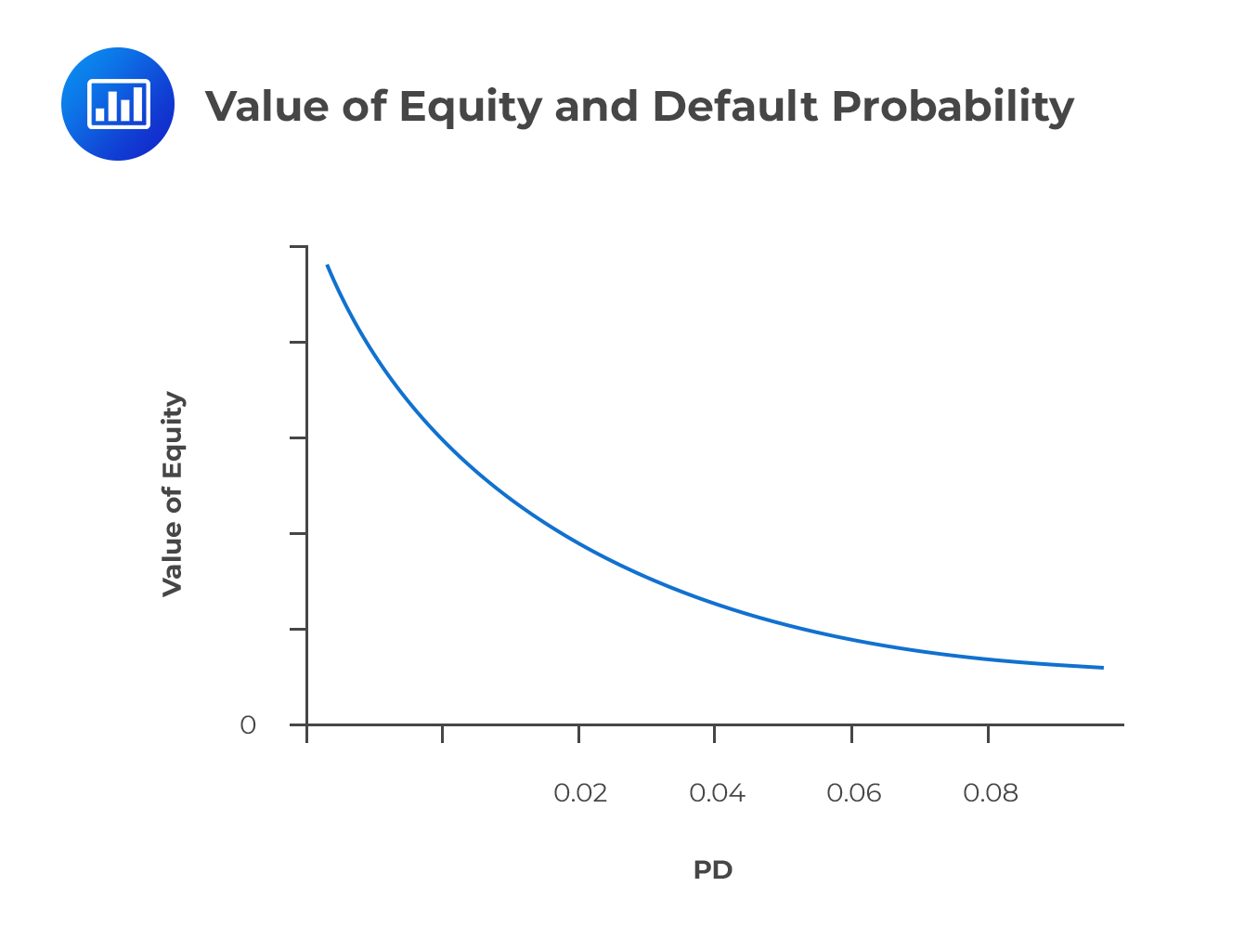 Value of Equity and Default Probability