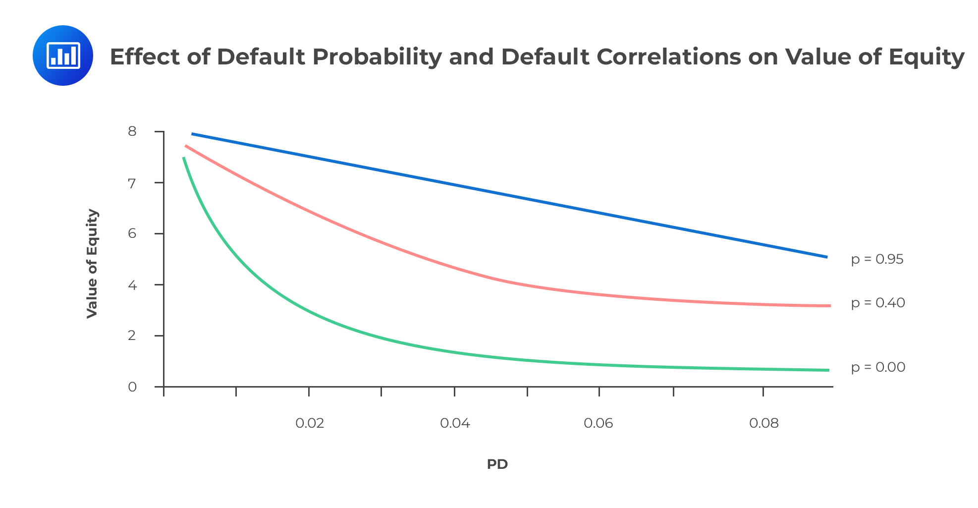 Effect of Default Probability and Default Correlations on Value of Equity