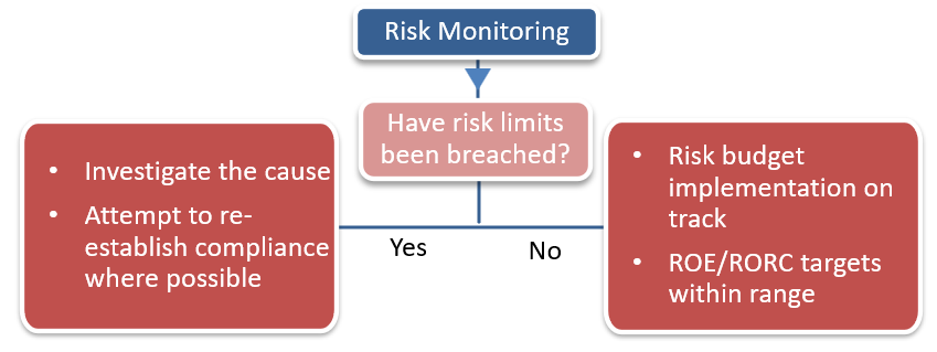 frm-part-2-risk-monitoring